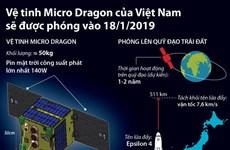 Vệ tinh Micro Dragon của Việt Nam sẽ được phóng vào ngày 18/1