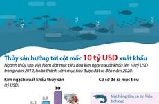 Ngành thủy sản hướng tới cột mốc 10 tỷ USD xuất khẩu