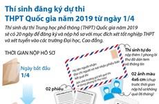 Thí sinh đăng ký dự thi THPT Quốc gia năm 2019 từ ngày 1/4