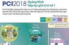 PCI 2018: Quảng Ninh tiếp tục giữ vị trí số 1 trong bảng xếp hạng