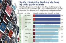 Ba nước châu Á đứng đầu bảng xếp hạng hộ chiếu quyền lực nhất