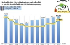 [Infographics] Giá xăng E5 RON 92 tăng 1.377 đồng mỗi lít