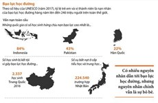 [Infographics] Bạo lực học đường - Vấn đề nan giải trên toàn cầu