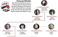 [Infographics] Hoàng gia Nhật Bản kể từ thời Minh Trị Thiên hoàng