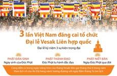 Ba lần Việt Nam đăng cai tổ chức Đại lễ Vesak Liên hợp quốc