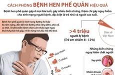 [Infographics] Cách phòng chống bệnh hen phế quản hiệu quả