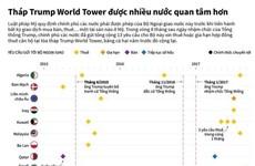 [Infographics] Tháp Trump World Tower bỗng được nhiều nước quan tâm