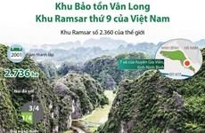 [Infographics] Khu Bảo tồn Vân Long - khu Ramsar thứ 9 của Việt Nam