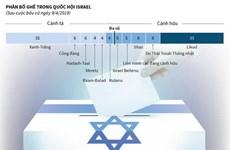 [Infographics] Israel sẽ tổ chức tổng tuyển cử lần hai