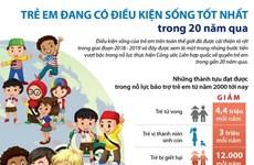 [Infographics] Trẻ em đang có điều kiện sống tốt nhất trong 20 năm qua