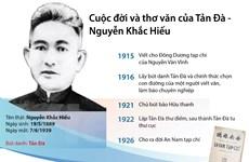 [Infographics] Cuộc đời và thơ văn của Tản Đà - Nguyễn Khắc Hiếu