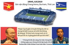 [Infographics] Chung kết King's Cup 2019 Việt Nam-Curacao