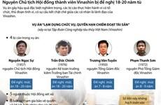 [Infographics] Tòa án đề nghị mức án của các thành viên Vinashin