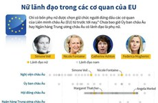 [Infographics] Nữ lãnh đạo trong các cơ quan của Liên minh châu Âu