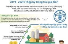 [Infographics] Từ năm 2019-2028: Thập kỷ trang trại gia đình