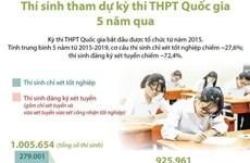 [Infographics] Thí sinh tham dự kỳ thi THPT Quốc gia 5 năm qua