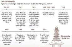 [Infographics] Chùa Trấn Quốc - điểm thu hút rất nhiều tín đồ Phật tử