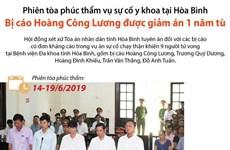 [Infographics] Bị cáo Hoàng Công Lương được giảm án một năm tù