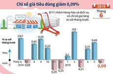 [Infographics] Chỉ số giá tiêu dùng tháng Sáu giảm 0,09%