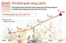 [Infographics] CPI bình quân 6 tháng đầu năm nay tăng 2,64%