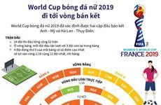 [Infographics] World Cup bóng đá nữ 2019 đi tới vòng bán kết