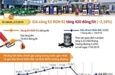 [Infographics] Giá xăng E5 RON 92 tăng 420 đồng mỗi lít