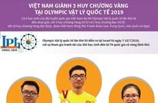 Việt Nam giành 3 huy chương Vàng tại Olympic Vật lý quốc tế 2019
