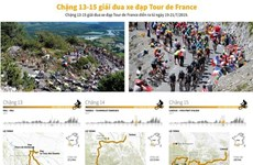 [Infographics] Chặng 13-15 giải đua xe đạp Tour de France