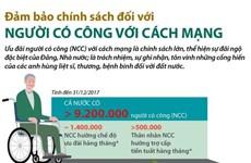 [Infographics] Chính sách của Đảng và Nhà nước với người có công