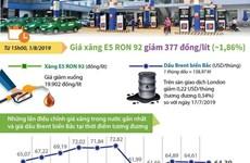 [Infographics] Giá xăng E5 RON 92 giảm 377 đồng mỗi lít