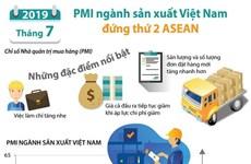 [Infographics] Tháng 7, PMI ngành sản xuất Việt Nam đứng thứ 2 ASEAN