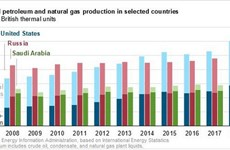 Sản lượng dầu mỏ và khí đốt tự nhiên của Mỹ cao kỷ lục trong năm 2018