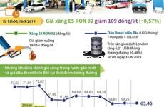 [Infographics] Giá xăng E5 RON 92 giảm 109 đồng mỗi lít