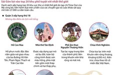 [Infographics] Sài Gòn lọt vào top 20 khu phố tuyệt vời nhất thế giới