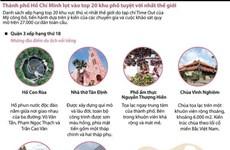 [Infographics] TP.HCM lọt vào top 20 khu phố tuyệt vời nhất thế giới