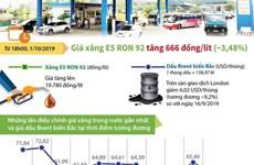 [Infographics] Giá xăng E5 RON 92 có mức trần mới 19.780 đồng mỗi lít