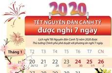 Thủ tướng chốt phương án nghỉ Tết Canh Tý tổng cộng 7 ngày