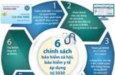 Sáu chính sách bảo hiểm xã hội, bảo hiểm y tế áp dụng từ năm 2020