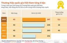 [Infographics] Thương hiệu quốc gia Việt Nam tăng 8 bậc