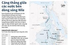 [Infographics] Căng thẳng giữa các nước bên dòng sông Nile