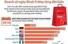 [Infographics] Doanh số ngày Black Friday ở Việt Nam tăng đột biến
