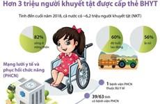 [Infographics] Hơn 3 triệu người khuyết tật được cấp thẻ BHYT