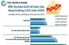 [Infographics] WB: Dự báo kinh tế toàn cầu tăng trưởng 2,5% năm 2020