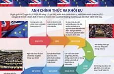 [Infographics] Anh chính thức ra khỏi Liên minh châu Âu