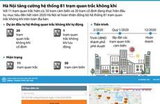 [Infographics] Sẽ hoàn thiện 81 trạm quan trắc không khí trong quý 1