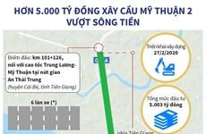 [Infographics] Hơn 5.000 tỷ đồng xây cầu Mỹ Thuận 2 qua sông Tiền