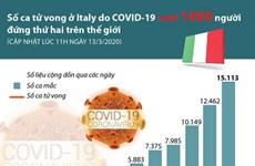 [Infographics] Số ca tử vong COVID-19 tại Italy cao thứ 2 thế giới