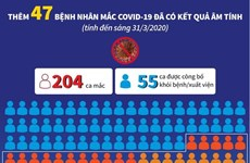 [Infographics] Thêm 47 bệnh nhân mắc COVID-19 đã có kết quả âm tính