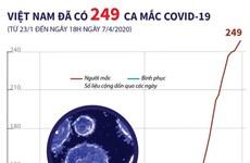 [Infographics] Việt Nam đã ghi nhận 249 ca mắc COVID-19