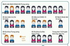 [Infographics] 122 bệnh nhân mắc COVID-19 được công bố khỏi bệnh